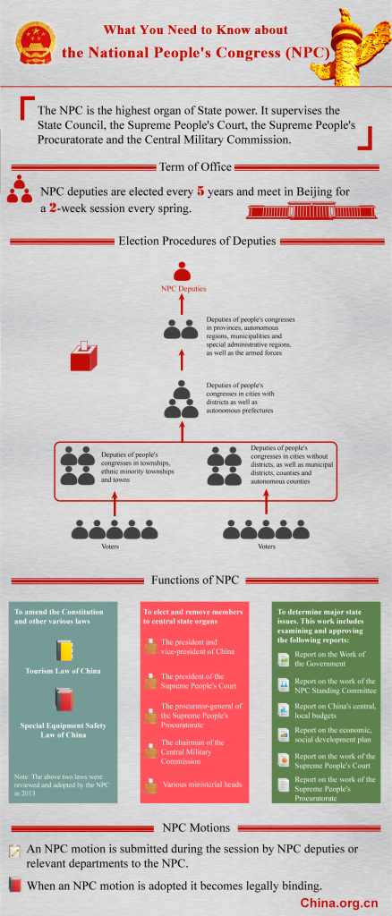 What you need to know about the NPC